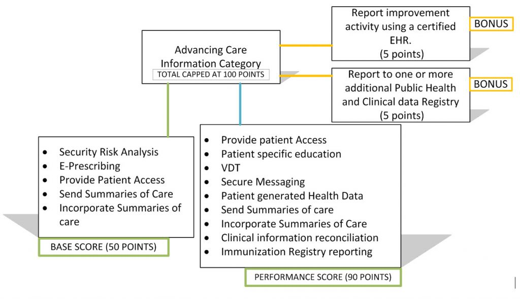 advancing_care_information_category
