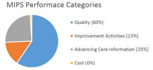 MIPS_Performace_Category